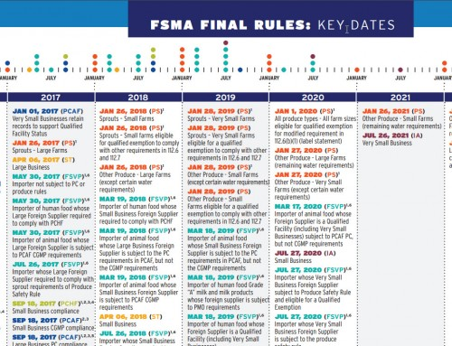 FDA Compliance Dates